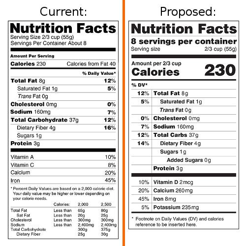 Food Label Updates
